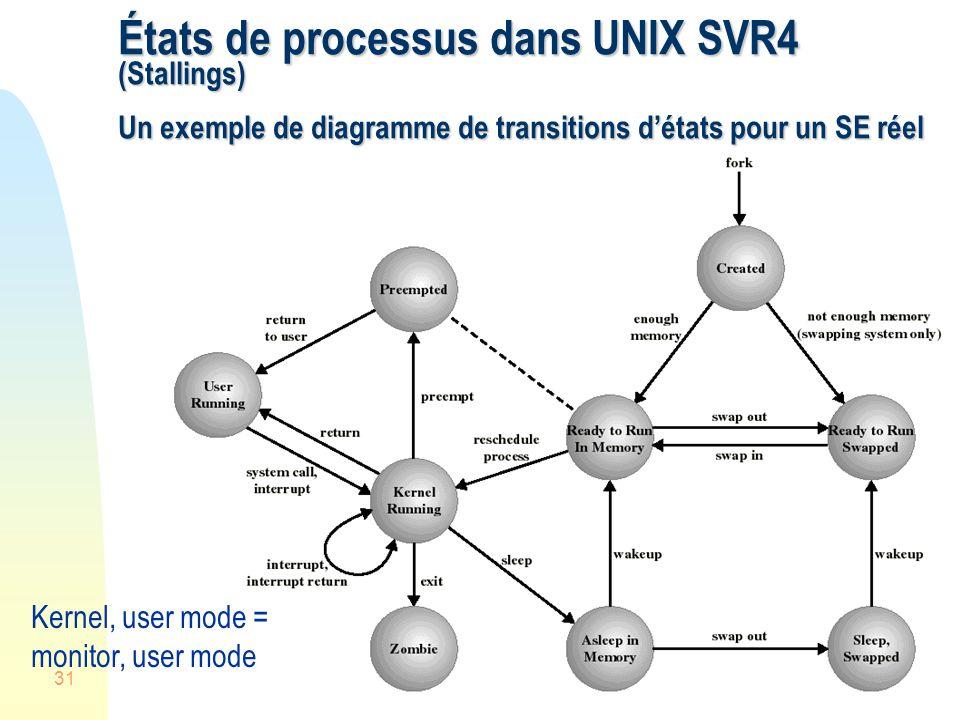 États de processus dans UNIX SVR4 (Stallings) Un exemple de diagramme de transitions d'états pour un SE réel