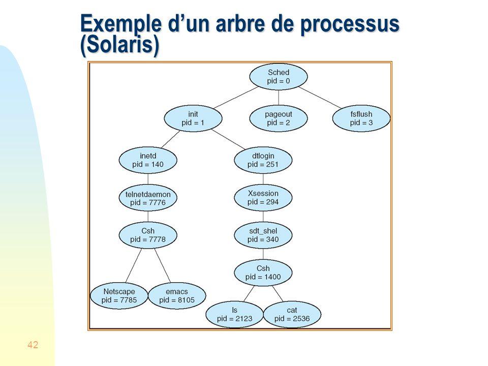Exemple d'un arbre de processus (Solaris)