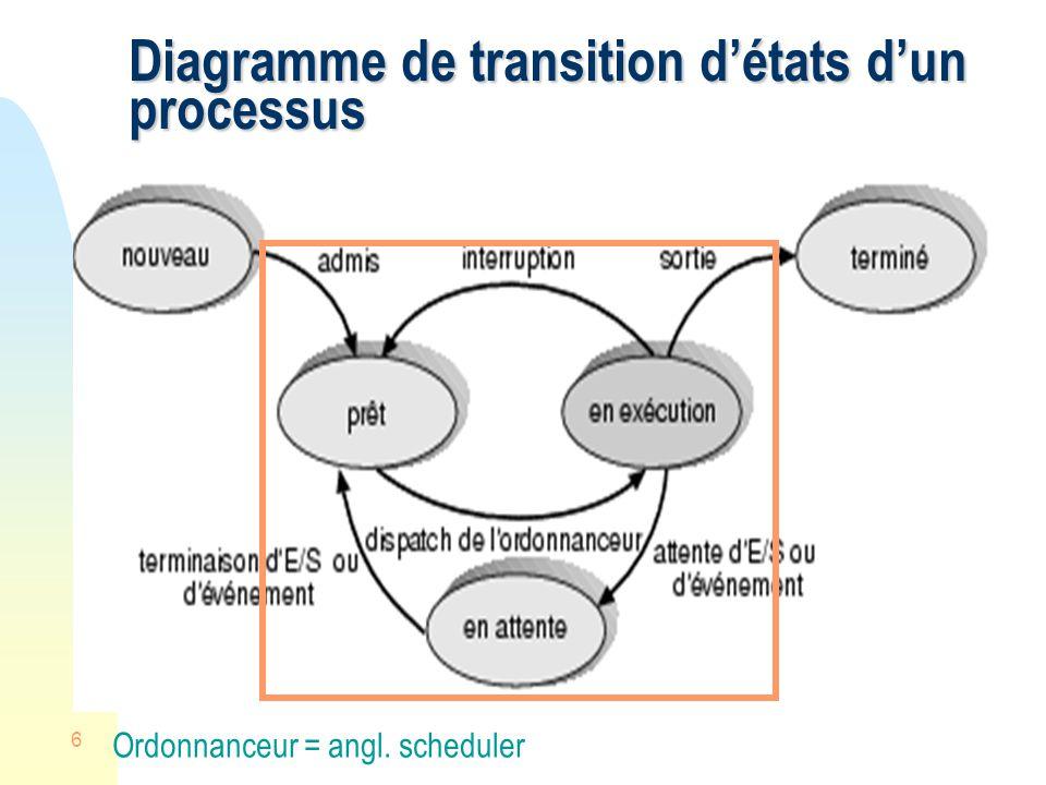 Diagramme de transition d'états d'un processus