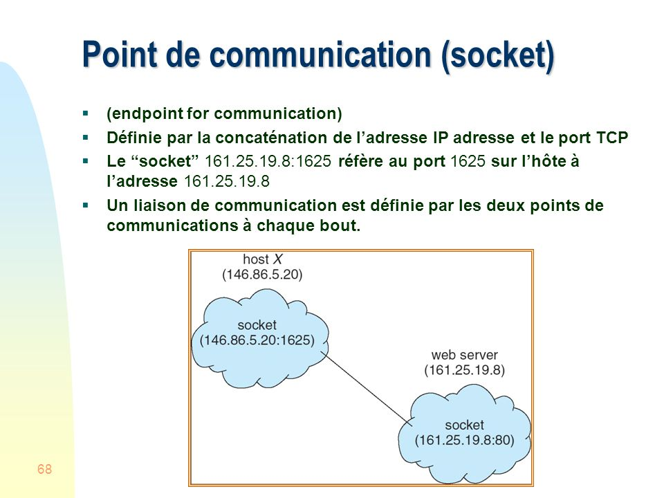 Point de communication (socket)