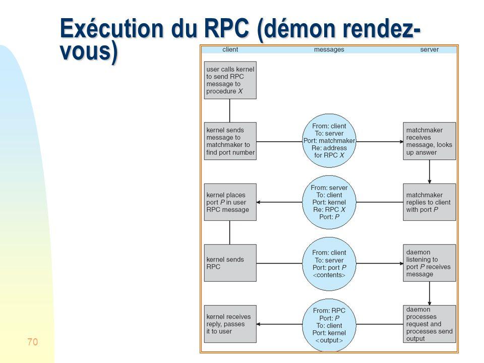 Exécution du RPC (démon rendez-vous)