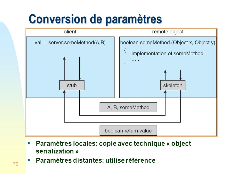 Conversion de paramètres