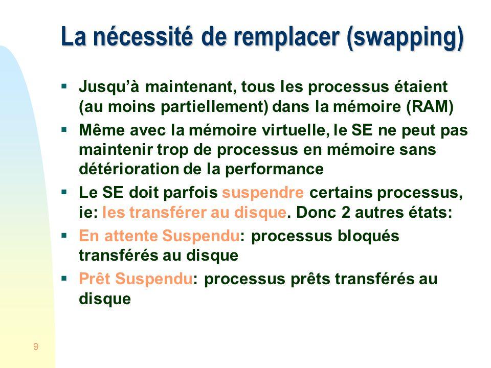 La nécessité de remplacer (swapping)