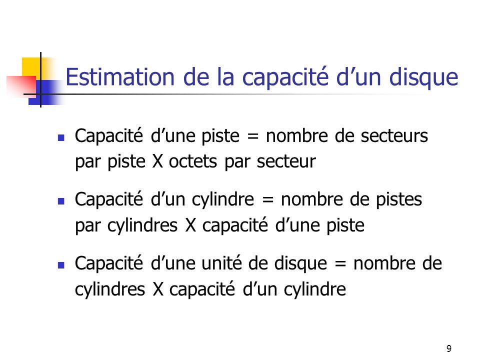 Estimation de la capacité d'un disque
