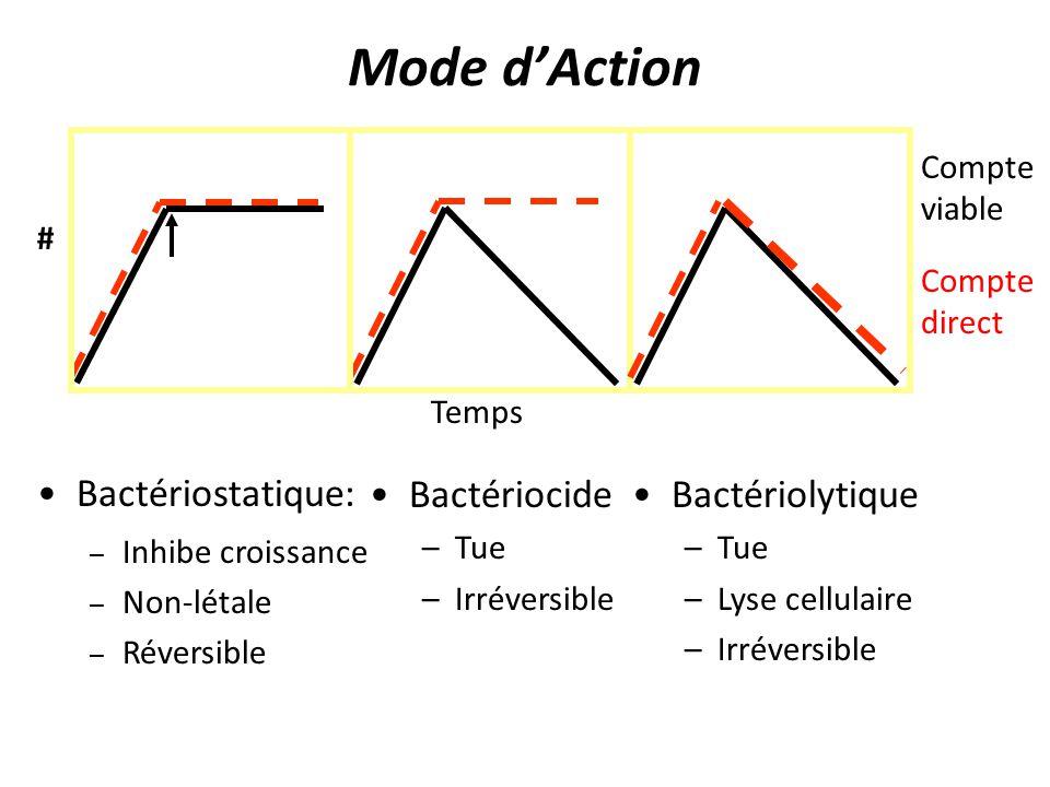 Mode d'Action Bactériostatique: Bactériocide Bactériolytique Temps