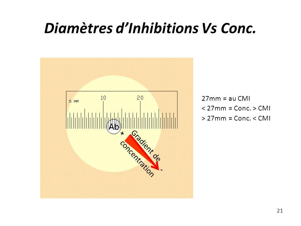 Diamètres d'Inhibitions Vs Conc.