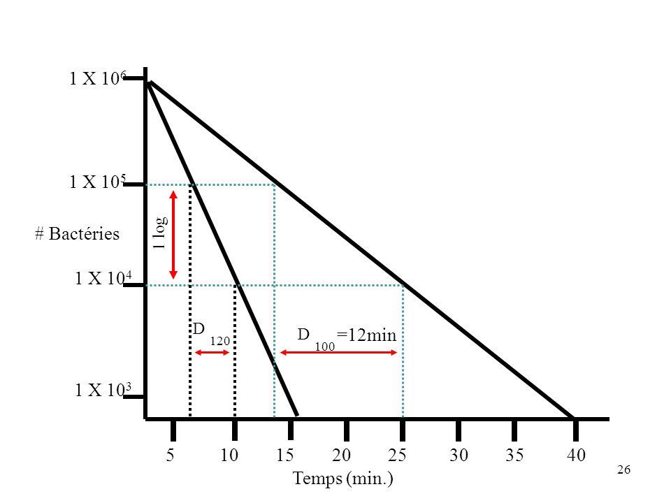 1 X 106 1 X 105. 1 log. # Bactéries. 1 X 104. 120. D. 100. D. =12min. 1 X 103. 5. 10. 15.