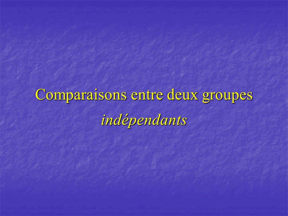 Comparaisons entre deux groupes indépendants
