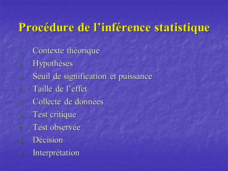 Procédure de l'inférence statistique