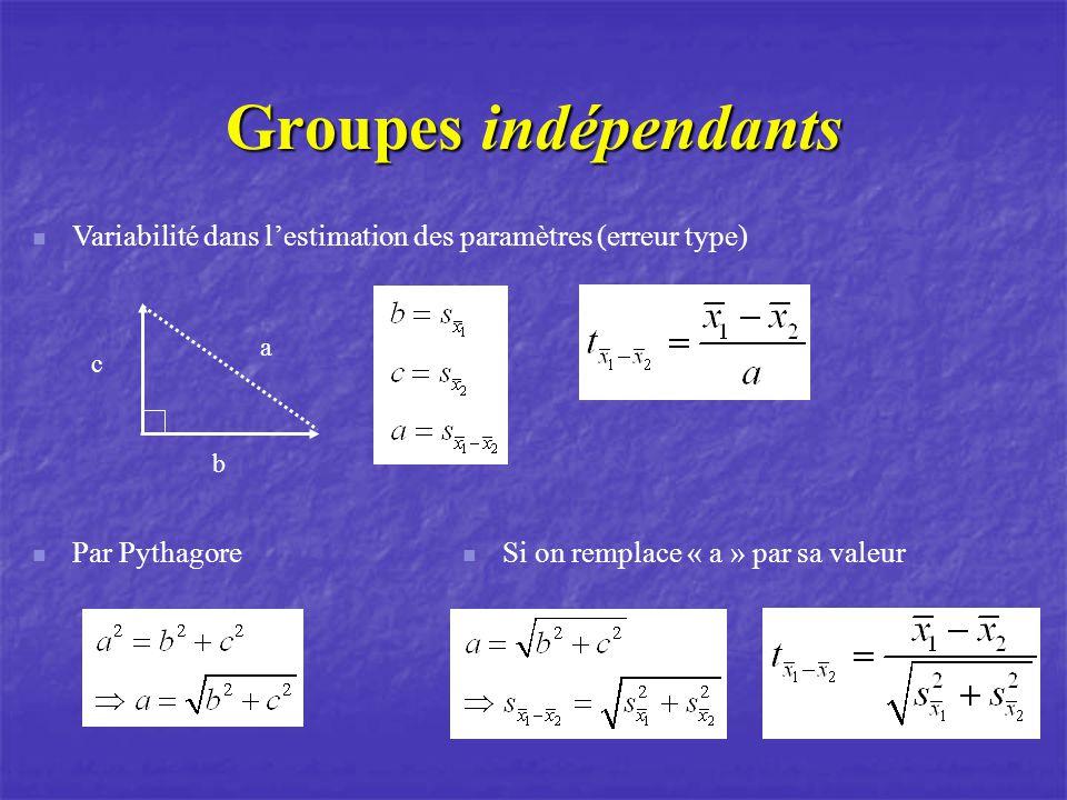 Groupes indépendants Variabilité dans l'estimation des paramètres (erreur type) a. c. b. Par Pythagore.