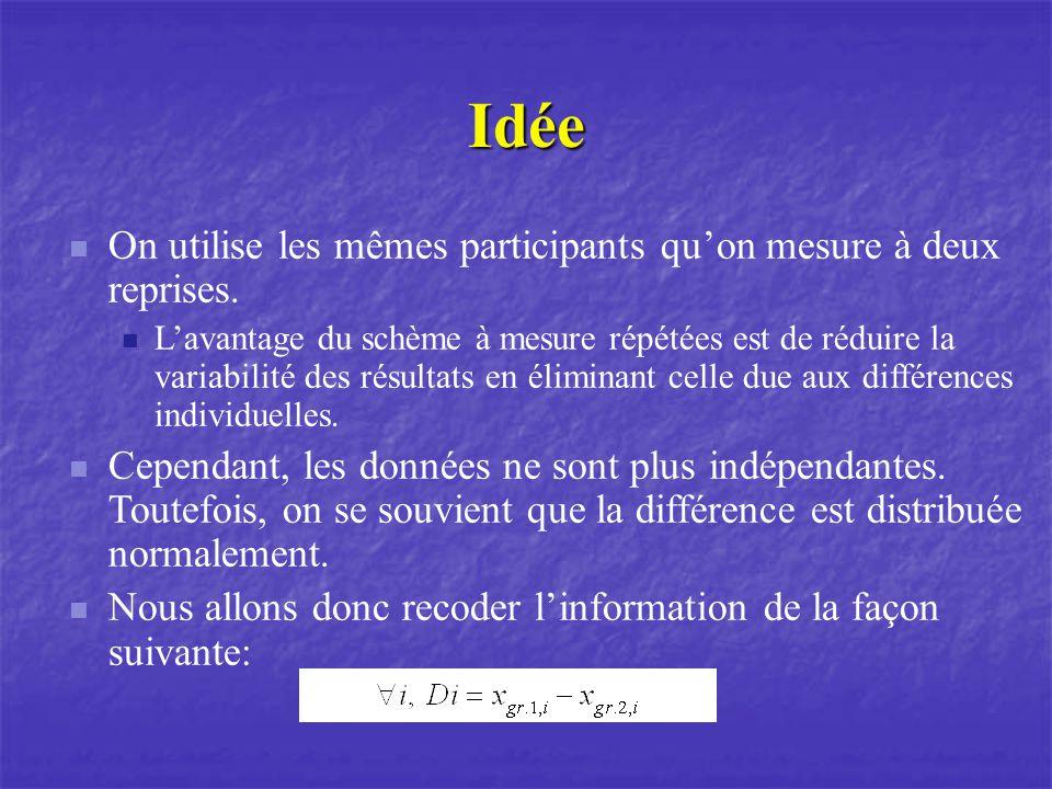 Idée On utilise les mêmes participants qu'on mesure à deux reprises.