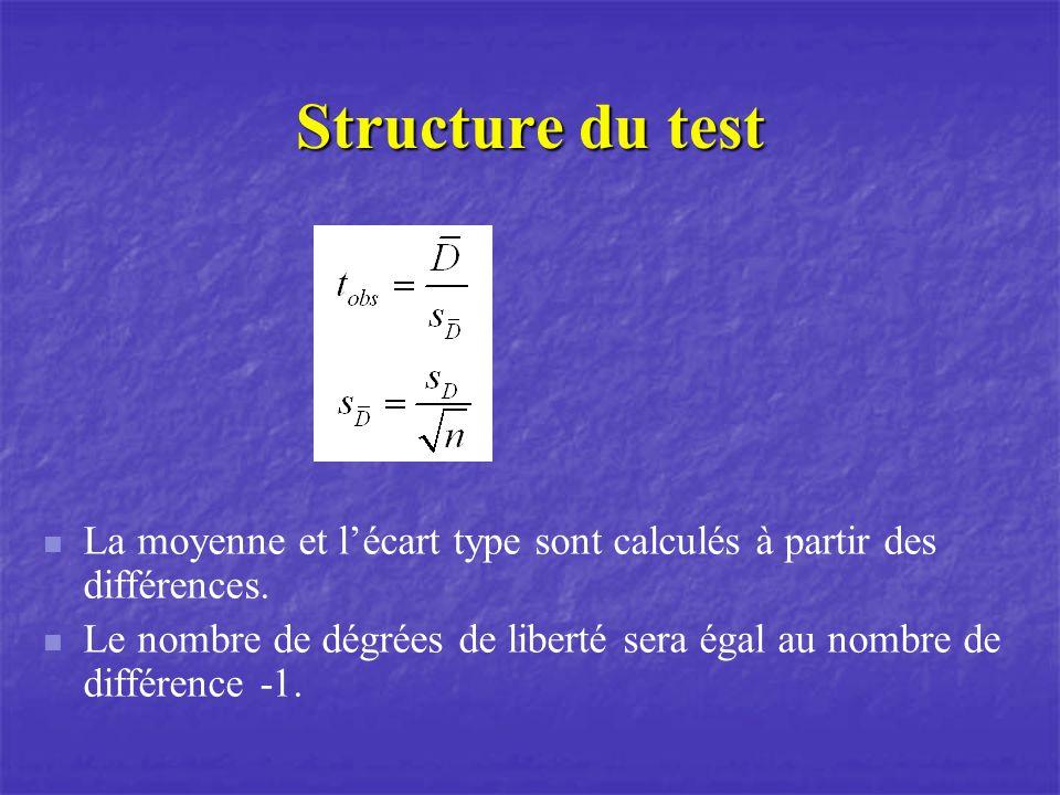 Structure du test La moyenne et l'écart type sont calculés à partir des différences.