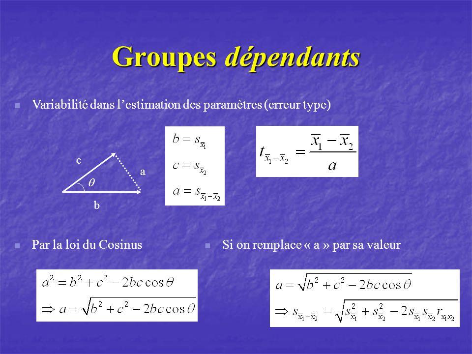 Groupes dépendants Variabilité dans l'estimation des paramètres (erreur type) c. a. q. b. Par la loi du Cosinus.