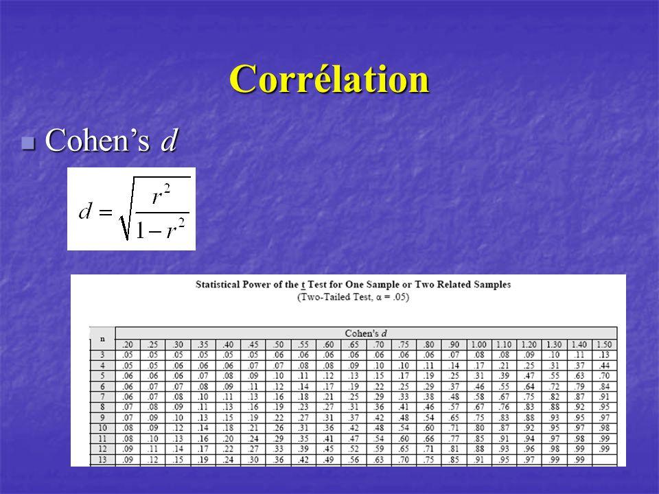 Corrélation Cohen's d