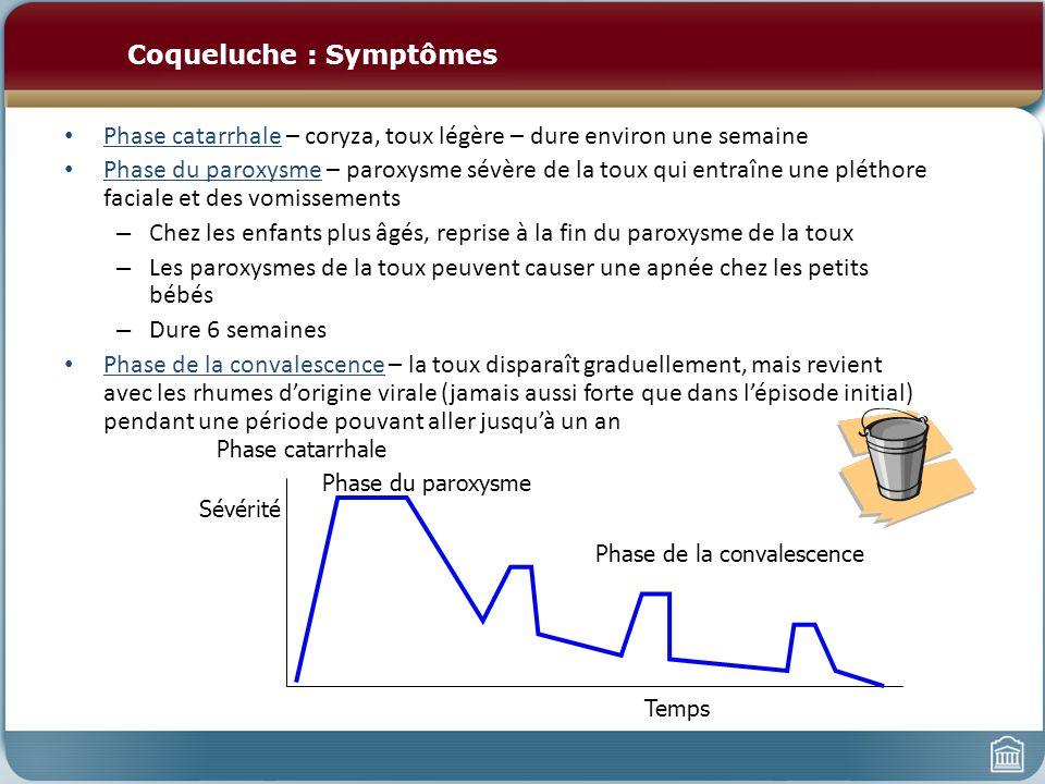 Coqueluche : Symptômes