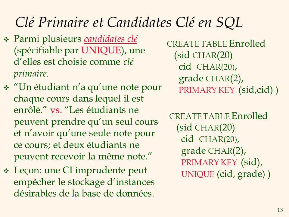 Clé Primaire et Candidates Clé en SQL