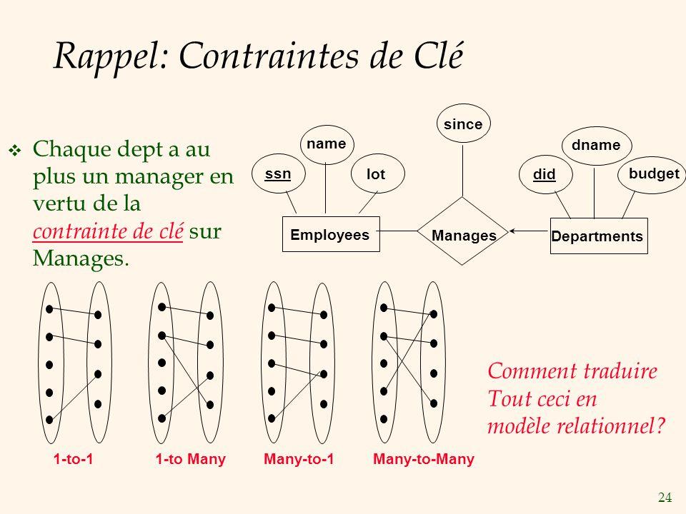 Rappel: Contraintes de Clé