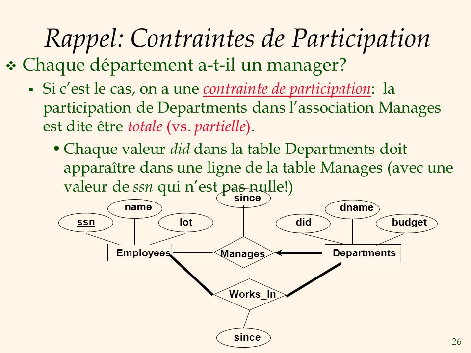 Rappel: Contraintes de Participation