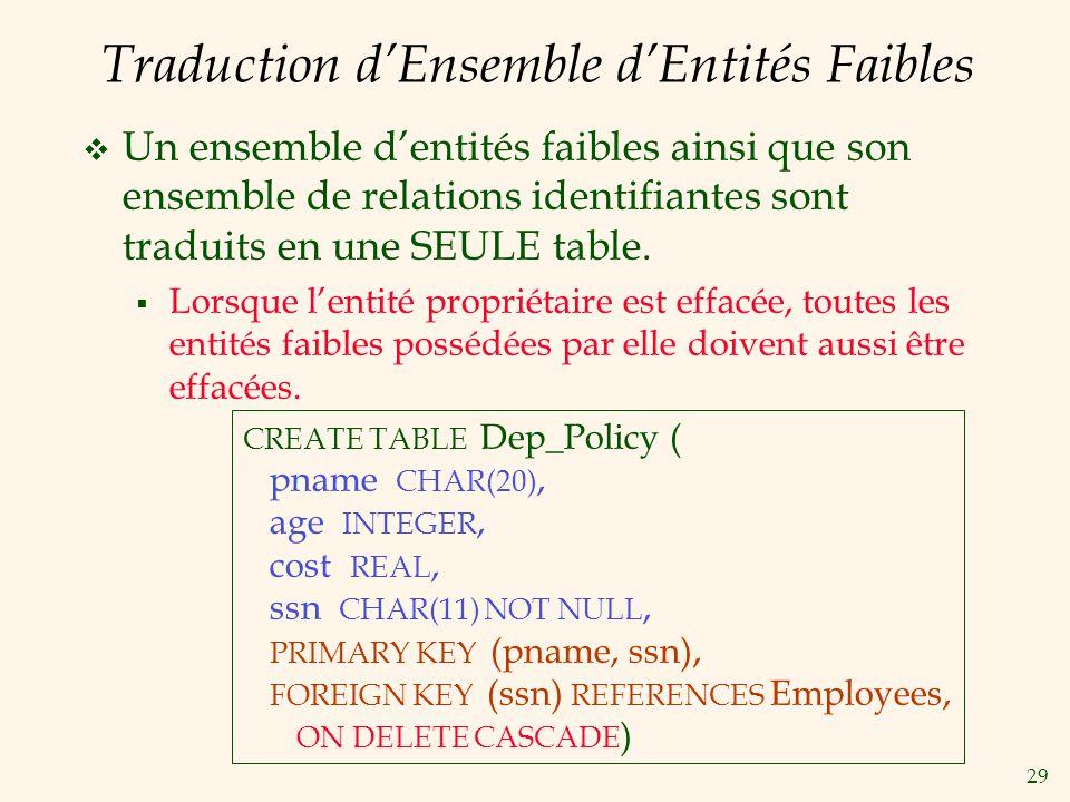 Traduction d'Ensemble d'Entités Faibles
