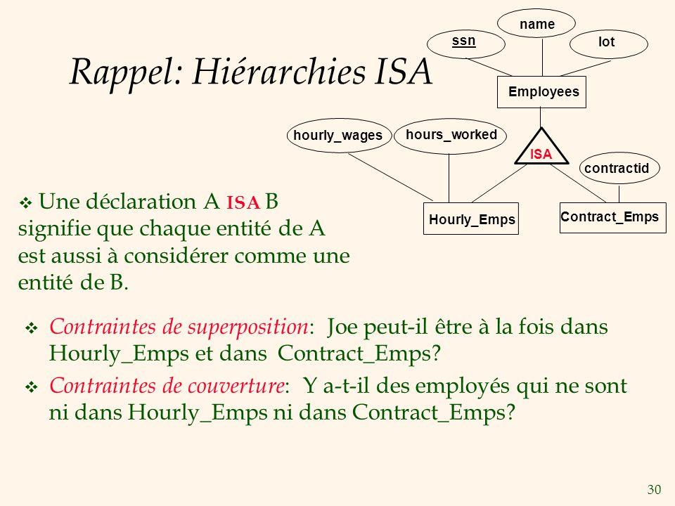 Rappel: Hiérarchies ISA