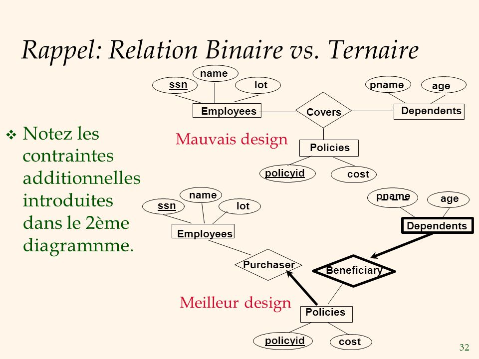 Rappel: Relation Binaire vs. Ternaire