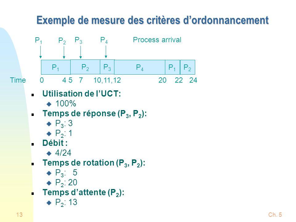 Exemple de mesure des critères d'ordonnancement