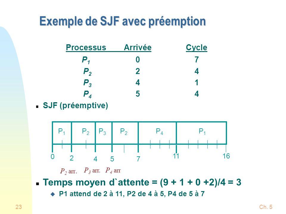 Exemple de SJF avec préemption