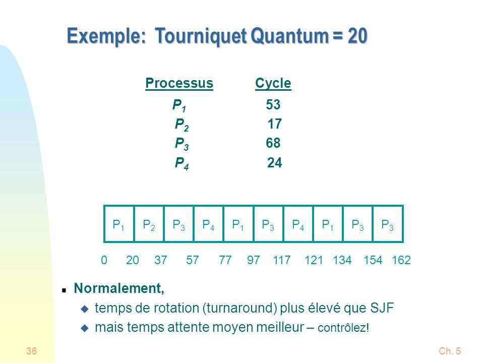 Exemple: Tourniquet Quantum = 20