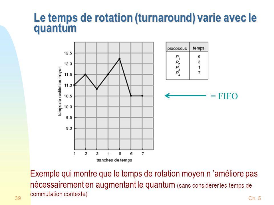 Le temps de rotation (turnaround) varie avec le quantum