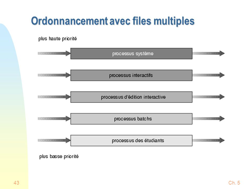 Ordonnancement avec files multiples