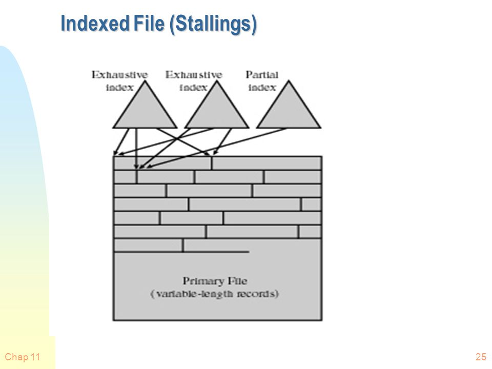 Indexed File (Stallings)