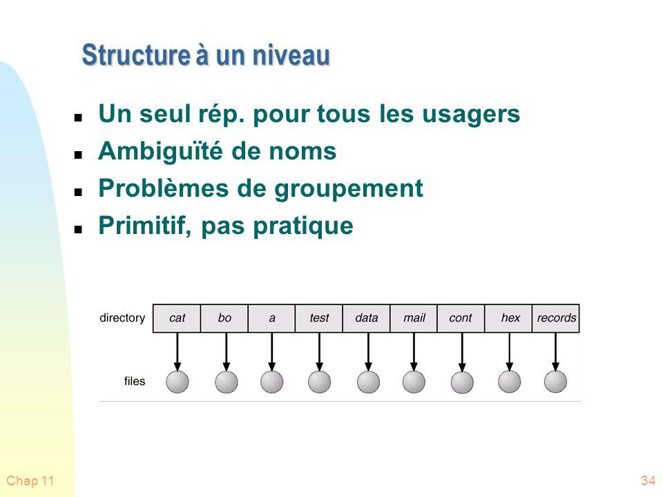 Structure à un niveau Un seul rép. pour tous les usagers