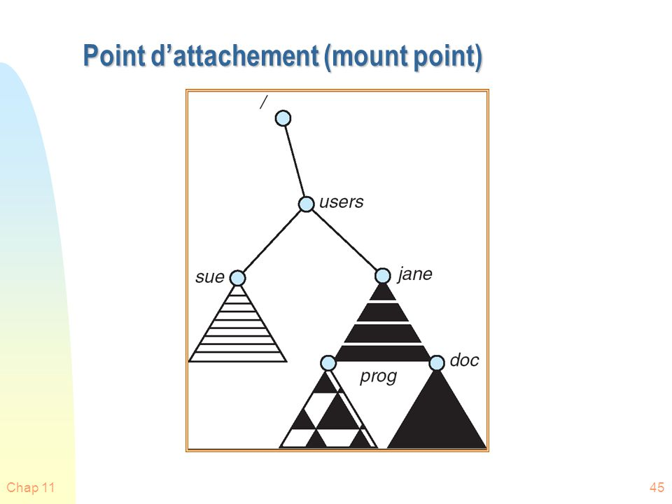 Point d'attachement (mount point)