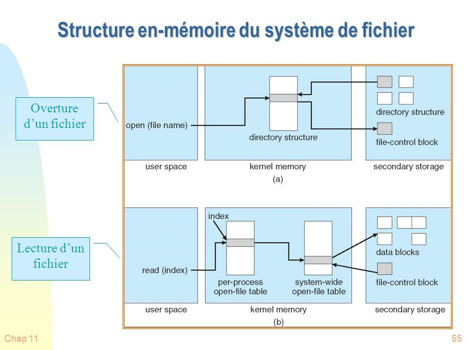 Structure en-mémoire du système de fichier