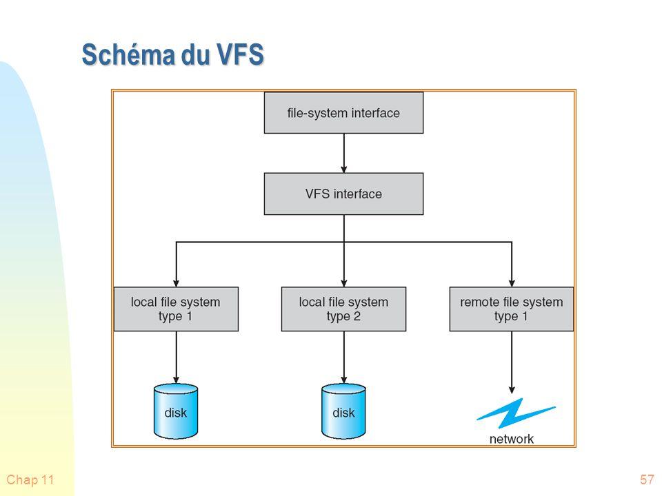 Schéma du VFS Chap 11