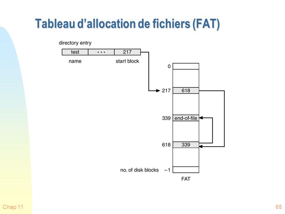 Tableau d'allocation de fichiers (FAT)
