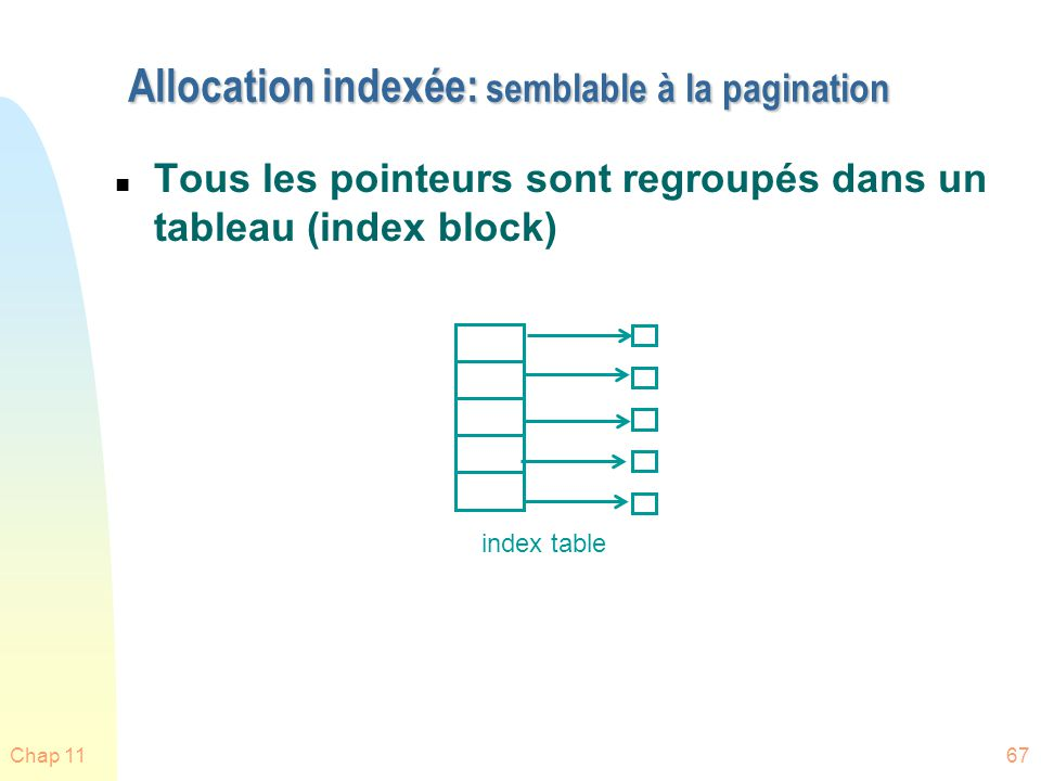 Allocation indexée: semblable à la pagination
