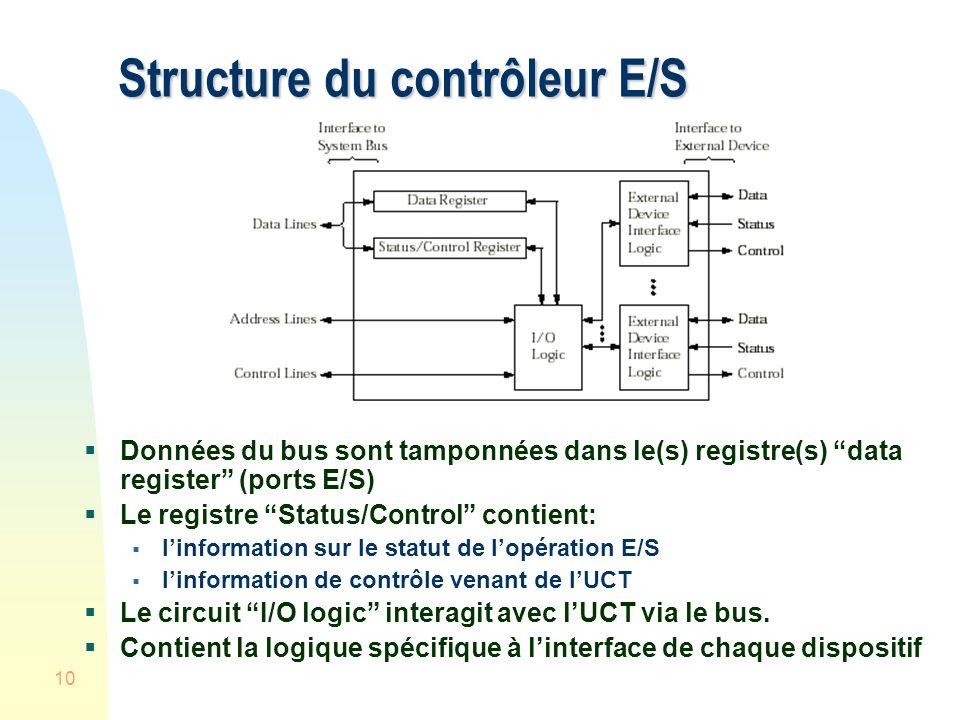Structure du contrôleur E/S