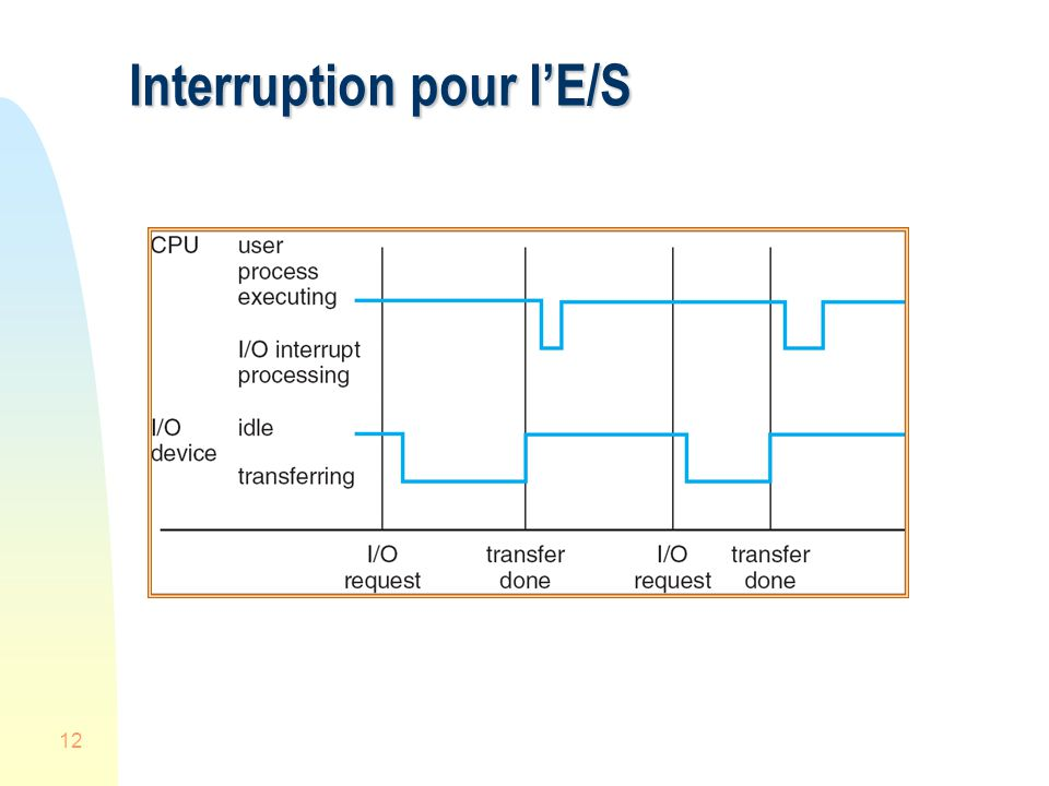 Interruption pour l'E/S