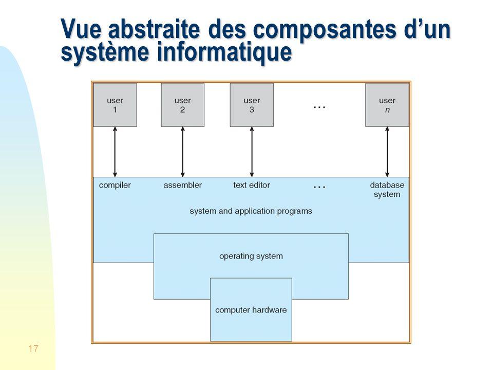 Vue abstraite des composantes d'un système informatique