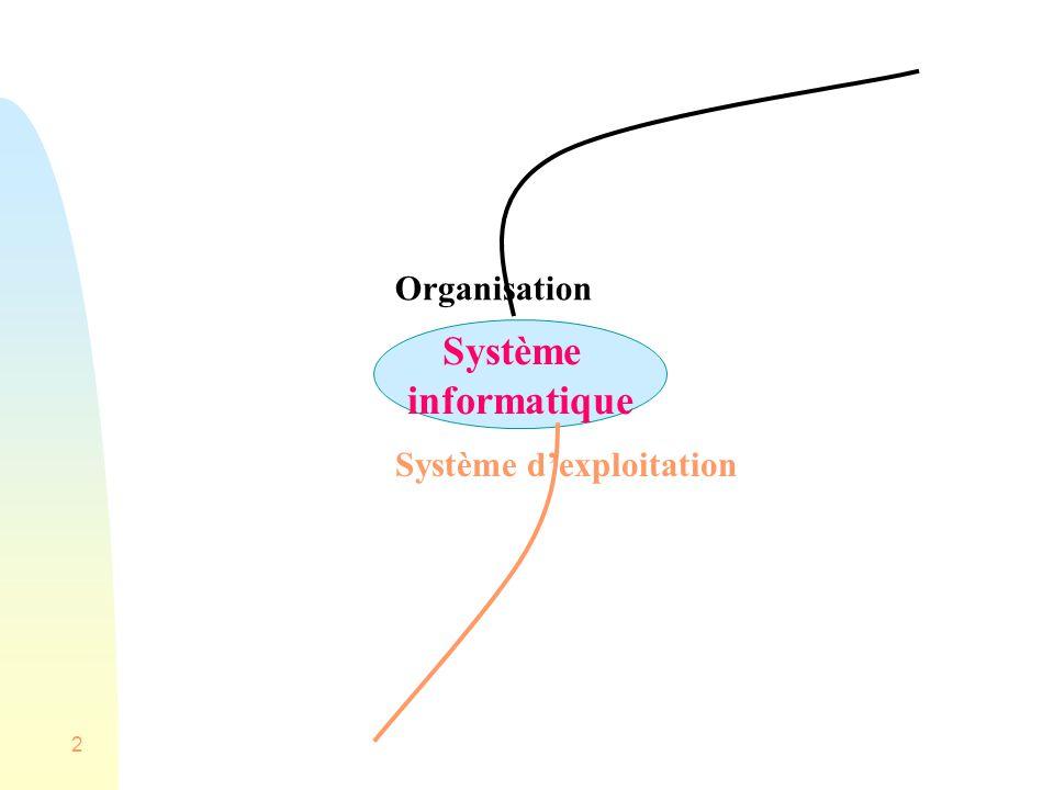 Organisation Système informatique Système d'exploitation