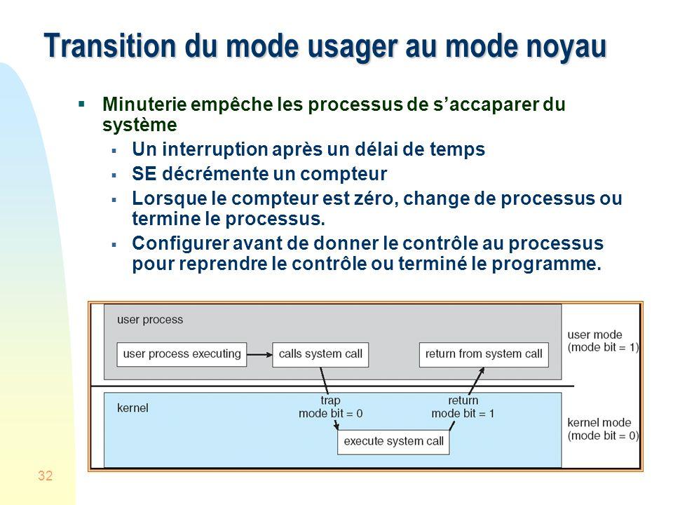 Transition du mode usager au mode noyau