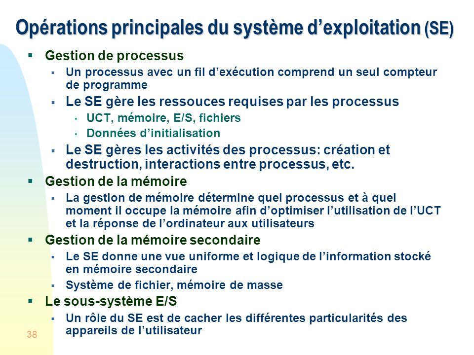 Opérations principales du système d'exploitation (SE)