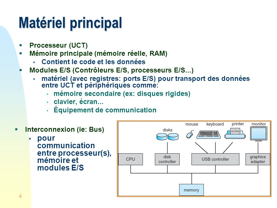 Matériel principal Processeur (UCT) Mémoire principale (mémoire réelle, RAM) Contient le code et les données.