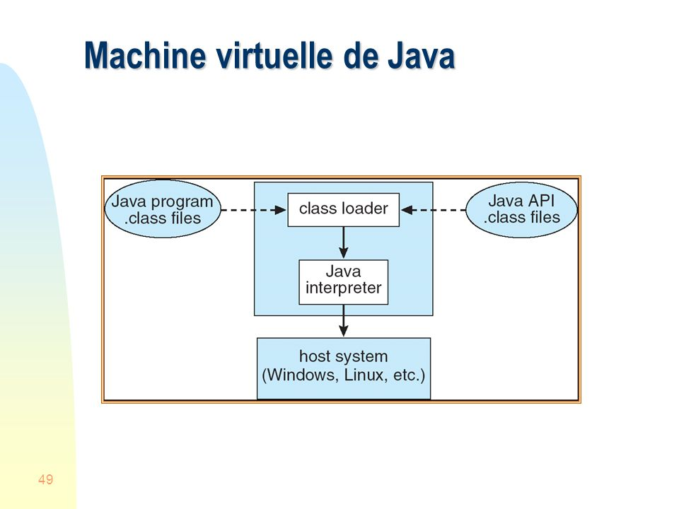 Machine virtuelle de Java