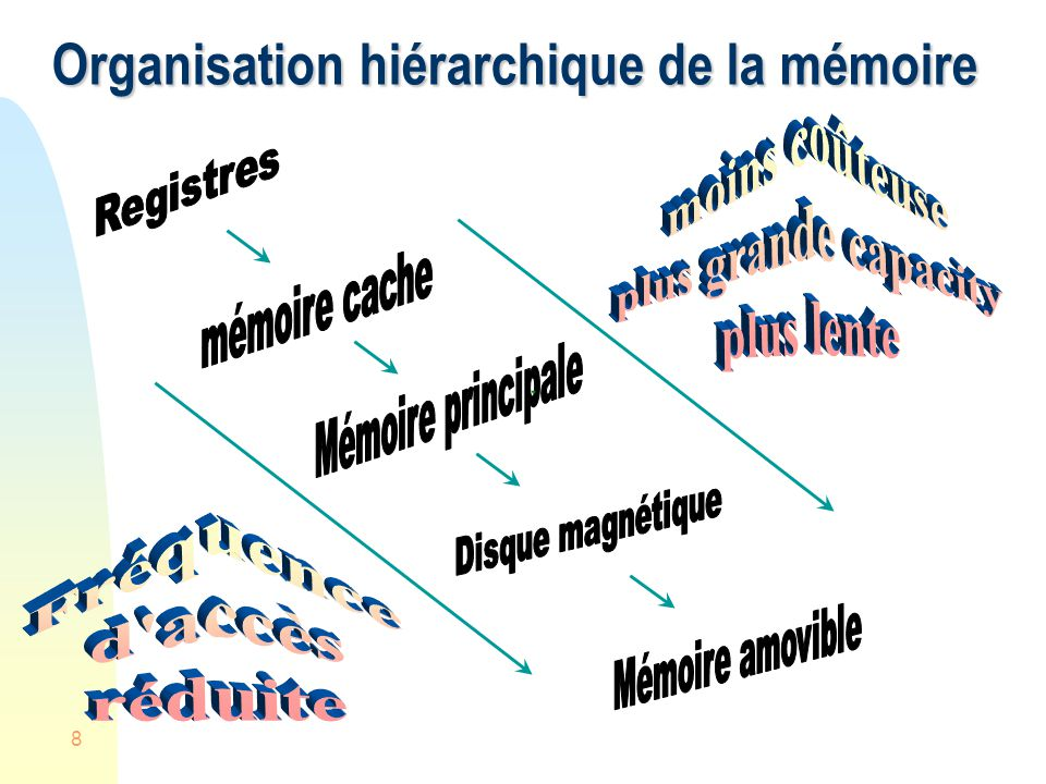 Organisation hiérarchique de la mémoire