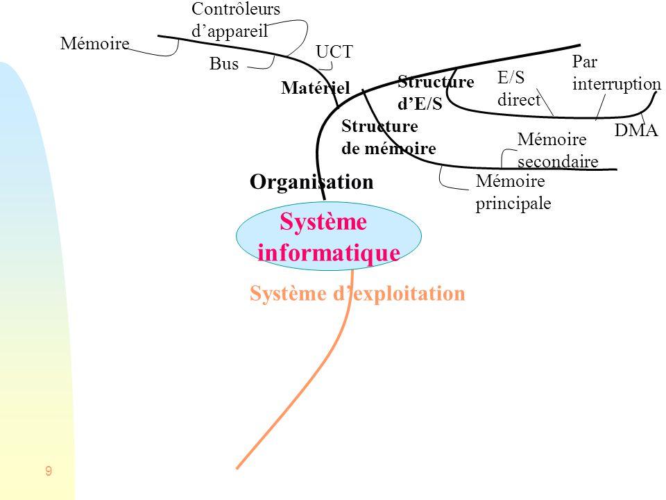 Système informatique Organisation Système d'exploitation Contrôleurs