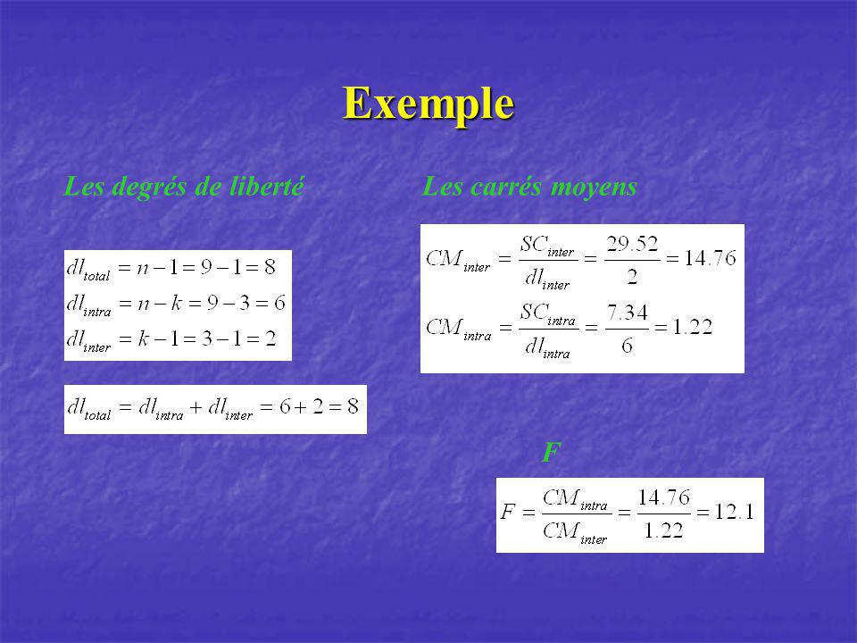 Exemple Les degrés de liberté Les carrés moyens F