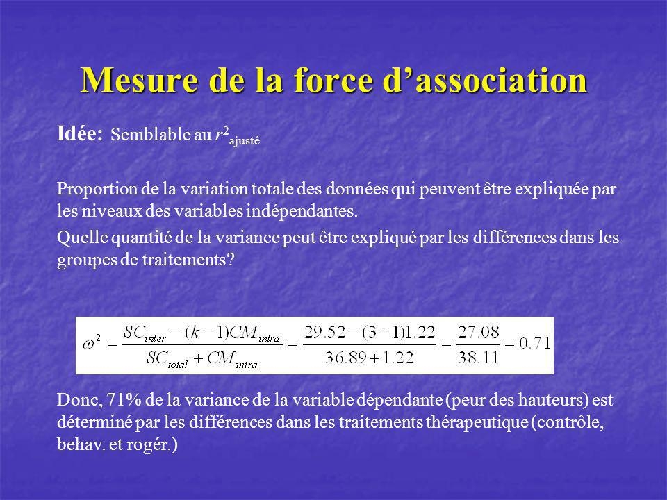 Mesure de la force d'association