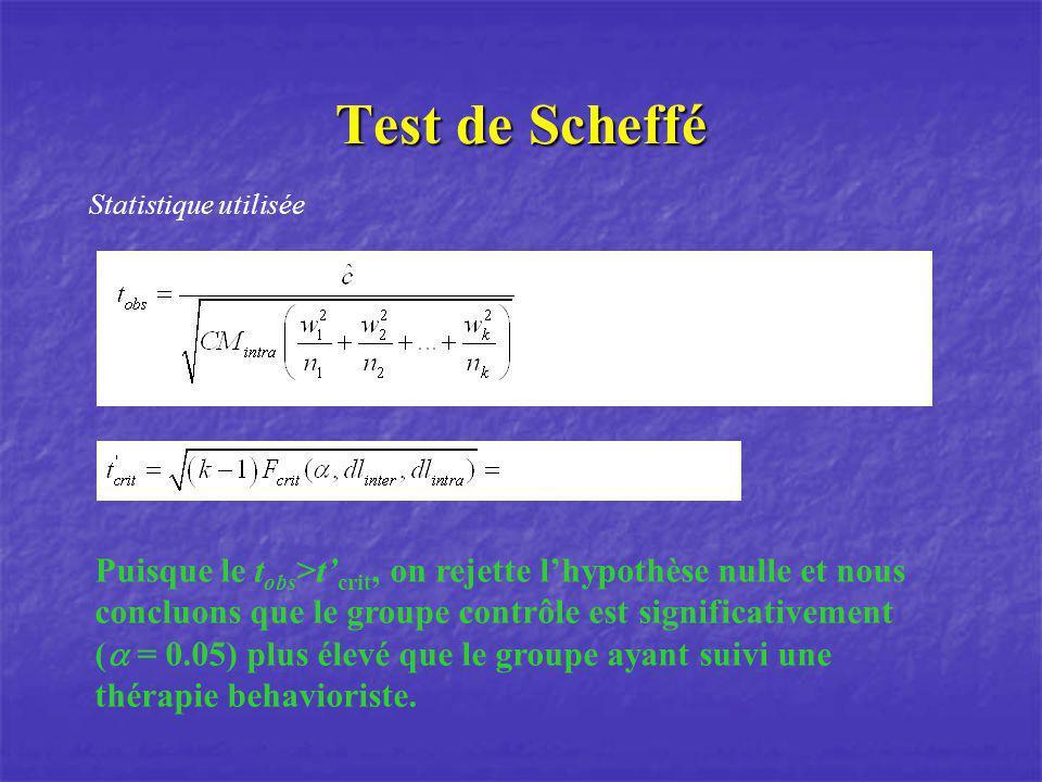 Test de Scheffé Statistique utilisée.